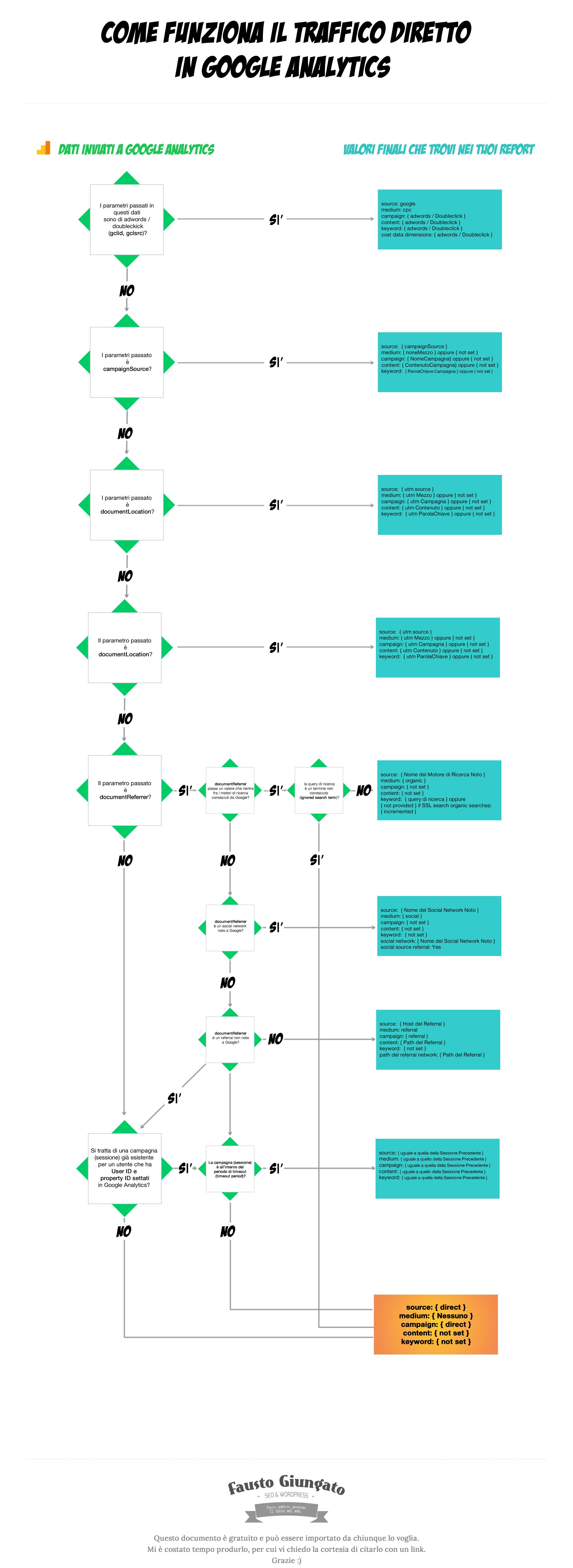 come funziona il traffico diretto in Google Analytics